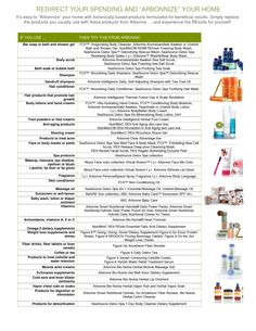 list of Benefits of arbonne citrus body wash - Google Search