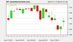 Please visit the site for the latest forecasts! This forecast was issued on December 16 2015 at 09:59AM #SPY