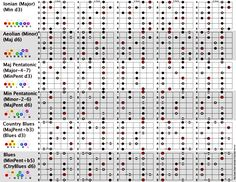 Big scales chart (with degrees)