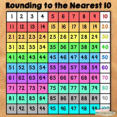 All Things Upper Elementary: 5 Ways to Use a Hundreds Chart in the Upper Grades