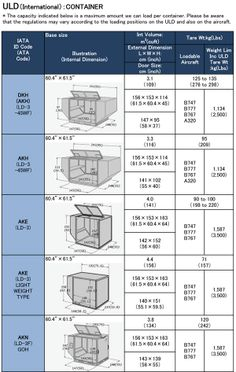In large aircraft, cargo is loaded and carried in various pallets and containers, known as Unit Load Devices (ULD).  This document describes the main ULDs used for air cargo