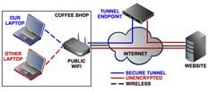 Surfing the web through a virtual private network ensures that your online activities are both private and secure. Osi Model, Private Network, Best Travel Gadgets, Order Wine Online, Wine Subscription, La Red, I Site, Best Web