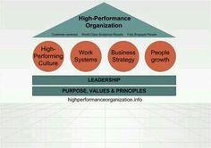 Highperformanceorganization.info