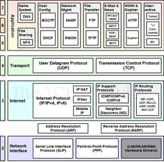 The TCP/IP Guide - TCP/IP Protocols