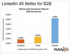 For big biz B2B conversations, LinkedIn is where you need to invest your time.