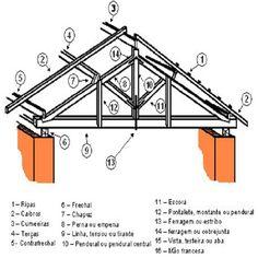 Detalhes de um Telhado @portalconstruir ------------------------------------------------- Para acessar mais detalhes sobre Como Construir, visite nossa página. www.portalcc.com.br
