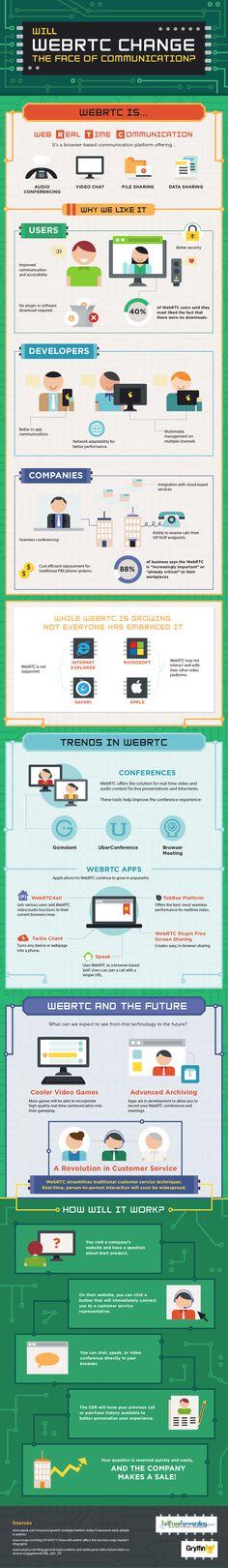 Will WebRTC Change the Face of Communication? #infographic #WebRTC #CustomerService #Website #infografía