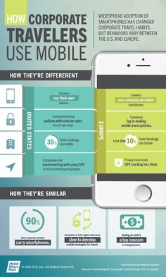 HNN - Infographic: How corporate travelers use mobile Dec 2016, Consumer Behaviour, Mobile Marketing, Business Travel, Hospitality, Behavior, Tourism, Infographic, Management