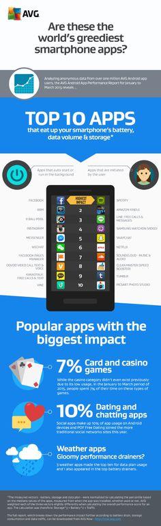 Android : quelles sont les applications les plus gourmandes ? selon AVG