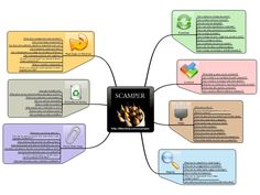 Creative Problem Solving with SCAMPER mind map