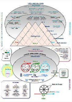 Schéma PNL - Coaching PNL sur Viadeo.com