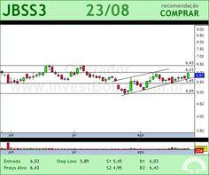 JBS - JBSS3 - 23/08/2012 #JBSS3 #analises #bovespa