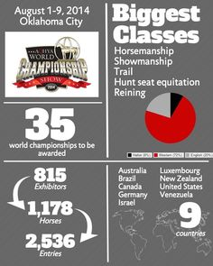 Check out the numbers from the 2014 AQHYA Built Ford Tough World Show. #AQHYAWorld