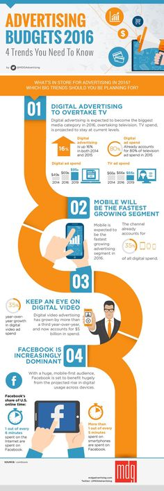 Advertising Budgets 2016: 4 Trends You Need To Know [Infographic] -- Have you spent hours striving to strategize your advertising budget for 2016? Save yourself the work and worry of tracking tomorrow's marketing trends with an insightful new infographic created by MDG Advertising. It adds up the top trends driving the direction of modern marketing and looks at which media channels you should channel your budget toward.