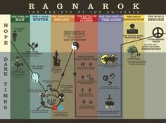 Ragnarok Redesign, Infographic of the Norse Arrmagedon Timeline, Illustrator/InDesign, 2011