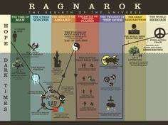 Ragnarok Redesign, Infographic of the Norse Arrmagedon Timeline, Illustrator/InDesign, 2011
