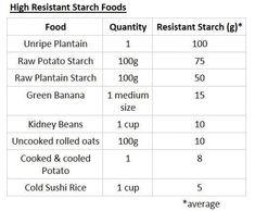 The Resistant Starch Diet Template (Enhanced Mediterranean Diet)