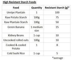 Resistant starch diet. Self-hacked Visit the post for more.