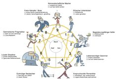Enneagramm-Typen Learning German, Enneagram Test, Coaching, Types Of Learners, Human Nature, Mbti, Personality Types, Feng Shui, Personal Development