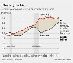 last year racked up its smallest budget deficit since marking an economic shift of fortunes as President Barack Obama and congressional Republicans prepare to face off over legislative priorities this year. Financial Charts, Information Graphics, Wall Street Journal, Thing 1 Thing 2, Economics, Budgeting, December, Infographics, Info Graphics