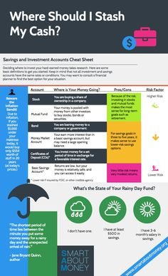 infographic of basic definitions for investment and savings accounts – Finance tips, saving money, budgeting planner Financial Peace, Financial Tips, Financial Planning, Financial Literacy, Ways To Save Money, Money Saving Tips, Money Tips, Saving Ideas, Savings And Investment