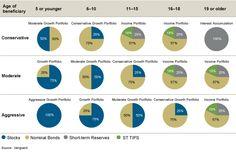 College savings portfolio mix chart