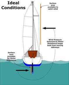 501 Heeling Dynamics - Anything and Everything Catalina 22 Sailing Terms, Sailing Lessons, Sailing Dinghy, Sailing Ships, Sailboat Restoration, Boat Navigation, Expedition Yachts, Sailboat Interior, Sailboat Living