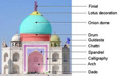Indo Islamic Architecture in Medieval India Indo Islamic / Indo Saracenic Style Advent of Islam in