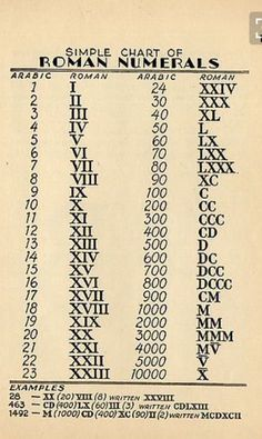 Education Discover Roman Numerals WoodworkingTattoo is part of Math formulas - General Knowledge Facts Gernal Knowledge Maths Solutions Math Formulas Math Magic School Study Tips Math Vocabulary Math Lessons Teaching Math Gernal Knowledge, General Knowledge Facts, English Writing, English Words, Maths Solutions, Math Formulas, Math Vocabulary, School Study Tips, Writing Skills