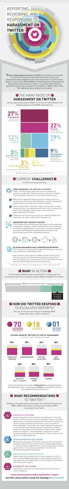 Great information on Twitter harassment statistics, legal and technical aids. #Socialmedia  #Harassment