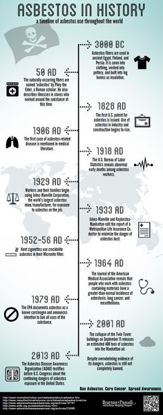 Take a look at how #asbestos has been used throughout history in this #timeline #infographic