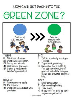 Getting into the Green Zone: Self-regulation Posters - Social Emotional Learning - Coping toolbox - Practicalideas Zones Of Regulation, Emotional Regulation, Self Regulation, Social Emotional Learning, Social Skills, Kids Coping Skills, Inclusive Education, Green Zone, Behavior Interventions