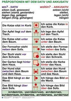 part of deutsch for me.hardest part of deutsch for me. Study German, German English, Learn English, Foreign Language Teaching, German Language Learning, German Grammar, German Words, Dativ Und Akkusativ, Dativ Deutsch