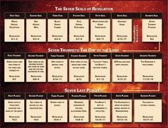end times timeline chart: Book of revelation timeline chart prophecy timeline bible