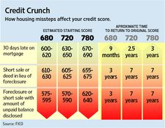 How to Wreck Your Credit Score Improve Your Credit Score, Scores, Improve Yourself, Free Credit, Credit Report, Restore, Factors