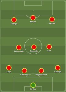 Theanalyst.com · football · american football · basketball. Pin On National Team Formations