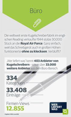 wlw-Wissen zum Thema Büro: Die weltweit erste Kugelschreiberfabrik verkaufte 1944 stolze 30.000 Kugelschreiber an die Royal Air Force, da dieser auch in großen Höhen funktioniert hat ohne zu klecksen. Diese und weitere Informationen finden Sie auf wlw.de!