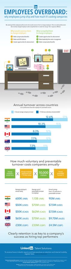 Why Employees Jump Ship and How Much It's Costing Companies  #Infographic #Employee