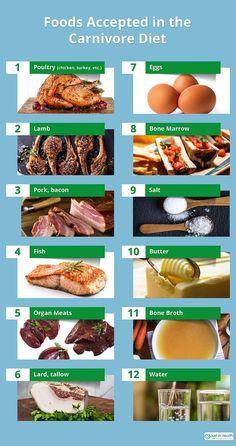 Fleischdiät 30 Tage