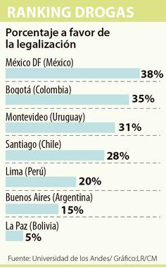 Legalizar la droga es aceptado por los bogotanos Montevideo, Df Mexico, Bogota Colombia, Santiago, Argentina
