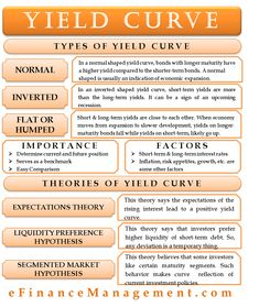 A yield curve is a graph that plots the interest rates, at a point of time, of the bonds with the same credit quality but varying maturity dates. Financial Literacy, Financial Planning, Financial Markets, Yield Curve, Financial Modeling, Credit Card Statement, Accounting And Finance, Financial Statement, Money Management