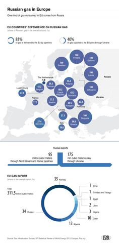 Infographic Ideas zerohedge infographic : One-third of gas consumed in EU comes from Russia. Infographics ...