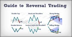 Guide to Identifying and Trading Reversal Signals - http://www.tradegeniusgroup.com/guide-identifying-trading-reversal-signals/