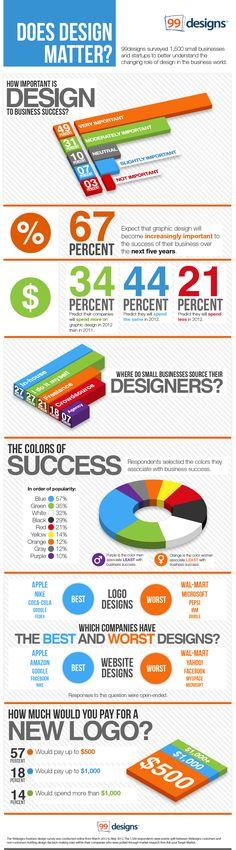Does Design Matter?  A survey shedding light over how web design colors affects user response.