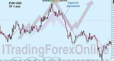 strategia #trading #forex #eurusd barra di decisione delle mani forti http://www.itradingforexonline.com/2016/06/trading-scalping-barra-decisione-mani-forti.html