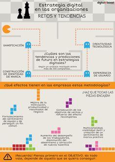Retos y tendencias en estrategias digitales en las empresas #infografia #infographic #marketing