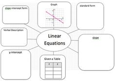 Linear Equation Web - Translate Between Linear Representations