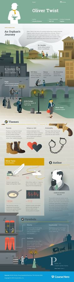Oliver Twist Infographic | Course Hero