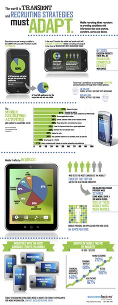 """Infographic on mobile recruiting: """"Candidates are heading in a direction that recruiters are ill-prepared to deal with - and where the aggregate outcome will be a reduction in the volume of applications received. Employer Branding, Mobiles, Google Plus, Thing 1, Mobile Technology, Mobile Application Development, Talent Management, Mobile Marketing, Human Resources"""