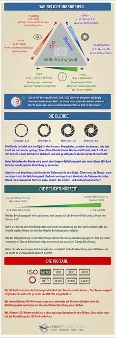 Infografik Belichtungsdreieck